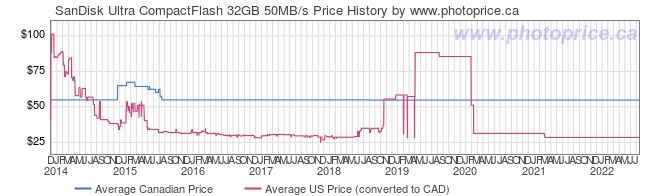 Price History Graph for SanDisk Ultra CompactFlash 32GB 50MB/s