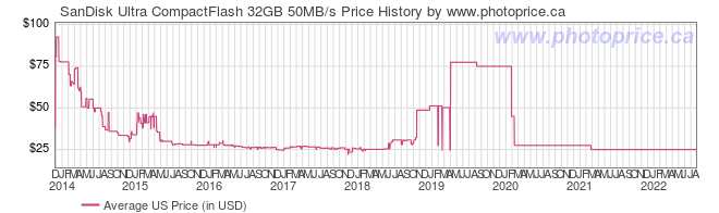 US Price History Graph for SanDisk Ultra CompactFlash 32GB 50MB/s