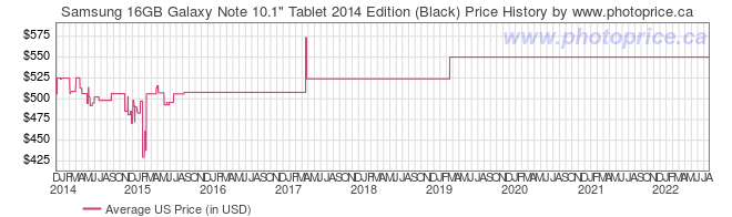 US Price History Graph for Samsung 16GB Galaxy Note 10.1