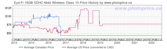 Price History Graph for Eye-Fi 16GB SDHC Mobi Wireless Class 10
