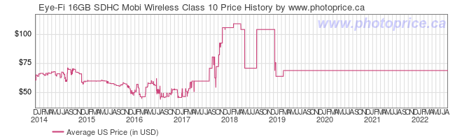 US Price History Graph for Eye-Fi 16GB SDHC Mobi Wireless Class 10