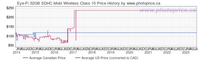 Price History Graph for Eye-Fi 32GB SDHC Mobi Wireless Class 10