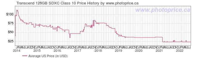 US Price History Graph for Transcend 128GB SDXC Class 10
