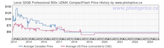 Price History Graph for Lexar 32GB Professional 800x UDMA CompactFlash