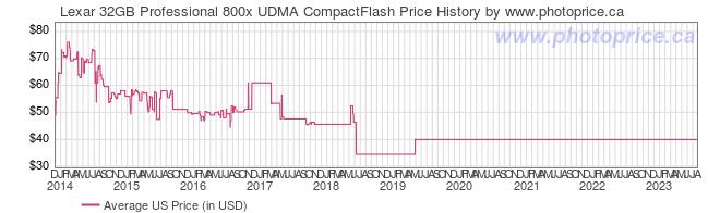 US Price History Graph for Lexar 32GB Professional 800x UDMA CompactFlash