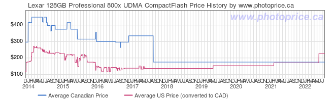 Price History Graph for Lexar 128GB Professional 800x UDMA CompactFlash
