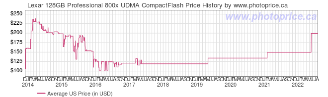 US Price History Graph for Lexar 128GB Professional 800x UDMA CompactFlash