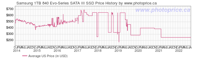 US Price History Graph for Samsung 1TB 840 Evo-Series SATA III SSD