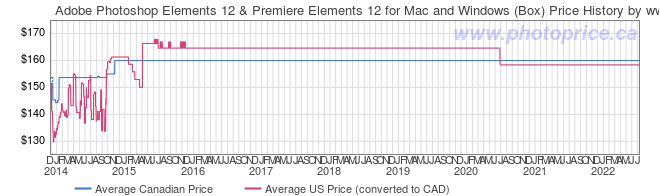 Price History Graph for Adobe Photoshop Elements 12 & Premiere Elements 12 for Mac and Windows (Box)
