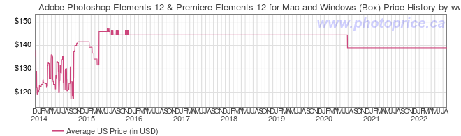 US Price History Graph for Adobe Photoshop Elements 12 & Premiere Elements 12 for Mac and Windows (Box)