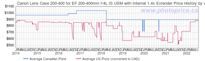 Price History Graph for Canon Lens Case 200-400 for EF 200-400mm f/4L IS USM with Internal 1.4x Extender