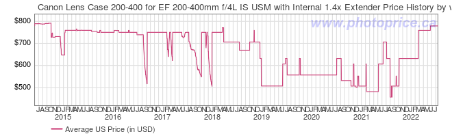 US Price History Graph for Canon Lens Case 200-400 for EF 200-400mm f/4L IS USM with Internal 1.4x Extender