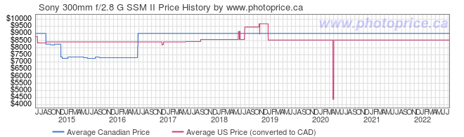 Price History Graph for Sony 300mm f/2.8 G SSM II