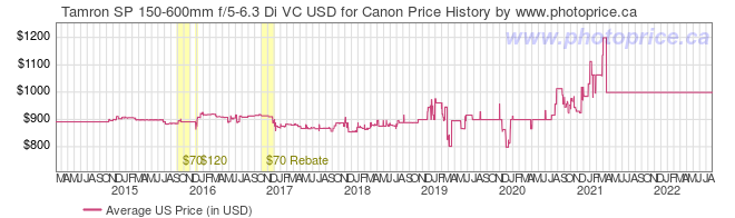 US Price History Graph for Tamron SP 150-600mm f/5-6.3 Di VC USD for Canon