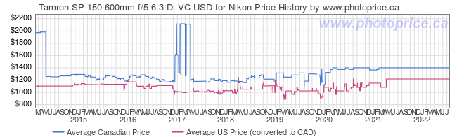 Price History Graph for Tamron SP 150-600mm f/5-6.3 Di VC USD for Nikon