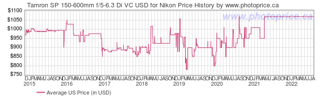 US Price History Graph for Tamron SP 150-600mm f/5-6.3 Di VC USD for Nikon