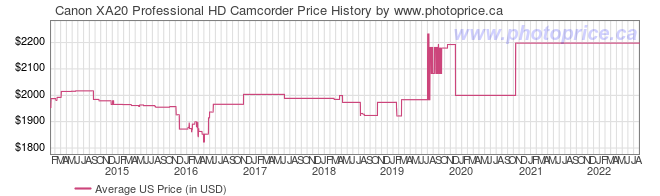 US Price History Graph for Canon XA20 Professional HD Camcorder