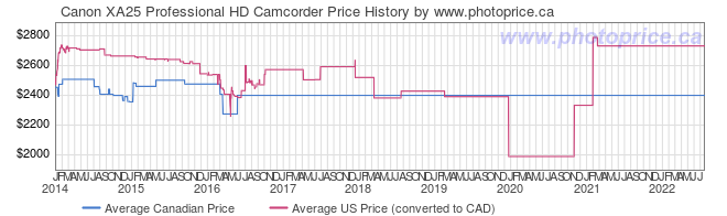 Price History Graph for Canon XA25 Professional HD Camcorder