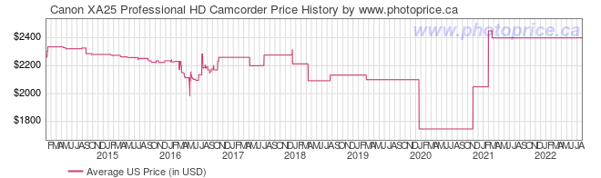 US Price History Graph for Canon XA25 Professional HD Camcorder