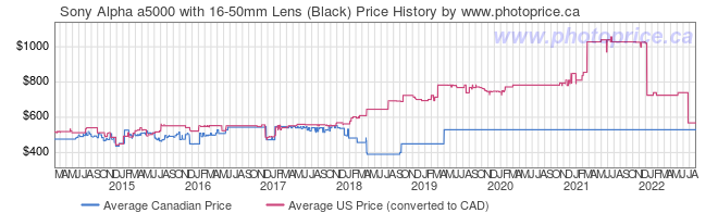 Price History Graph for Sony Alpha a5000 with 16-50mm Lens (Black)