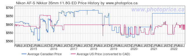 Price History Graph for Nikon AF-S Nikkor 35mm f/1.8G ED