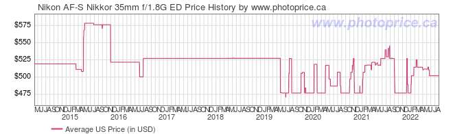 US Price History Graph for Nikon AF-S Nikkor 35mm f/1.8G ED