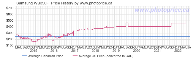 Price History Graph for Samsung WB350F
