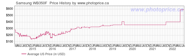 US Price History Graph for Samsung WB350F