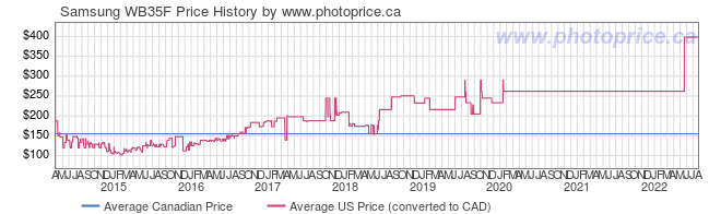 Price History Graph for Samsung WB35F