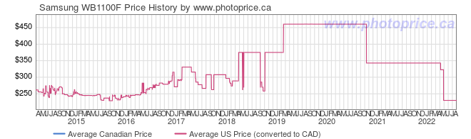 Price History Graph for Samsung WB1100F