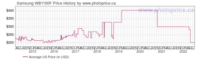 US Price History Graph for Samsung WB1100F