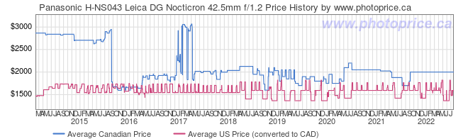 Price History Graph for Panasonic H-NS043 Leica DG Nocticron 42.5mm f/1.2
