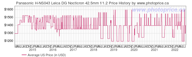 US Price History Graph for Panasonic H-NS043 Leica DG Nocticron 42.5mm f/1.2