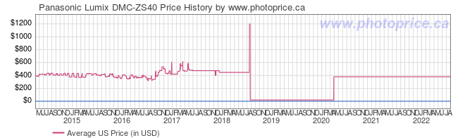 US Price History Graph for Panasonic Lumix DMC-ZS40