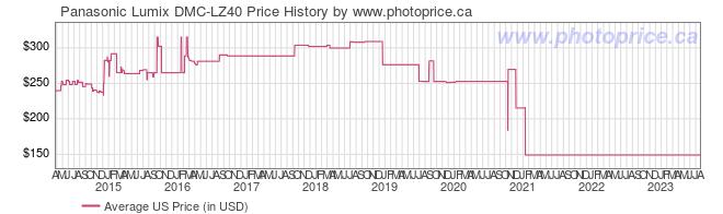 US Price History Graph for Panasonic Lumix DMC-LZ40
