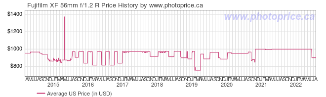US Price History Graph for Fujifilm XF 56mm f/1.2 R