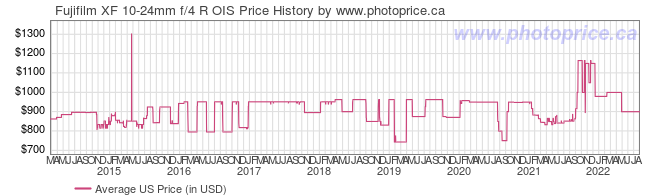 US Price History Graph for Fujifilm XF 10-24mm f/4 R OIS