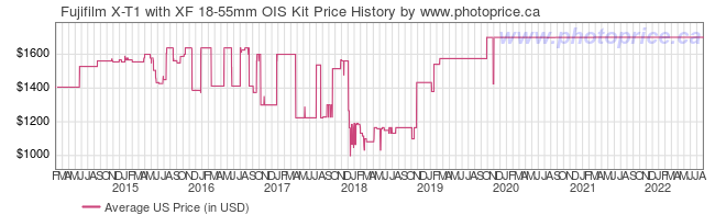 US Price History Graph for Fujifilm X-T1 with XF 18-55mm OIS Kit
