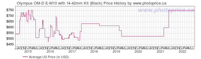 US Price History Graph for Olympus OM-D E-M10 with 14-42mm Kit (Black)