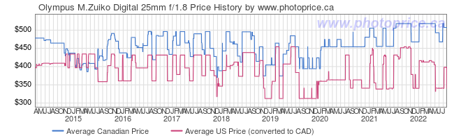 Price History Graph for Olympus M.Zuiko Digital 25mm f/1.8