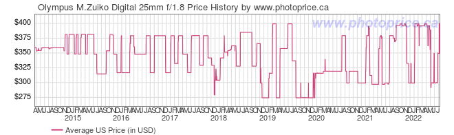 US Price History Graph for Olympus M.Zuiko Digital 25mm f/1.8