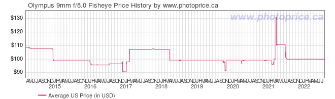 US Price History Graph for Olympus 9mm f/8.0 Fisheye