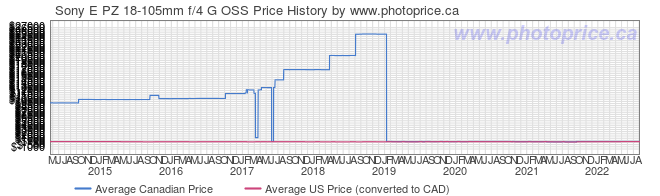 Price History Graph for Sony SELP18105G 18-105mm f/4 PZ OSS