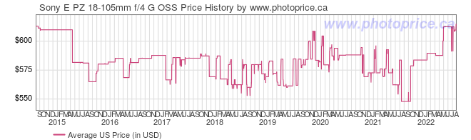 US Price History Graph for Sony E PZ 18-105mm f/4 G OSS