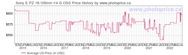 US Price History Graph for Sony SELP18105G 18-105mm f/4 PZ OSS