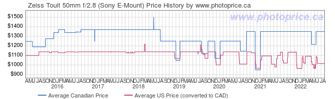 Price History Graph for Zeiss Touit 50mm f/2.8 (Sony E-Mount)