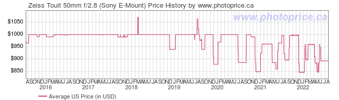 US Price History Graph for Zeiss Touit 50mm f/2.8 (Sony E-Mount)