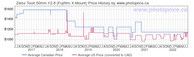 Price History Graph for Zeiss Touit 50mm f/2.8 (Fujifilm X-Mount)