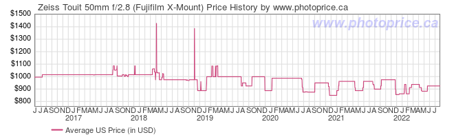 US Price History Graph for Zeiss Touit 50mm f/2.8 (Fujifilm X-Mount)