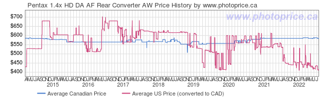 Price History Graph for Pentax 1.4x HD DA AF Rear Converter AW